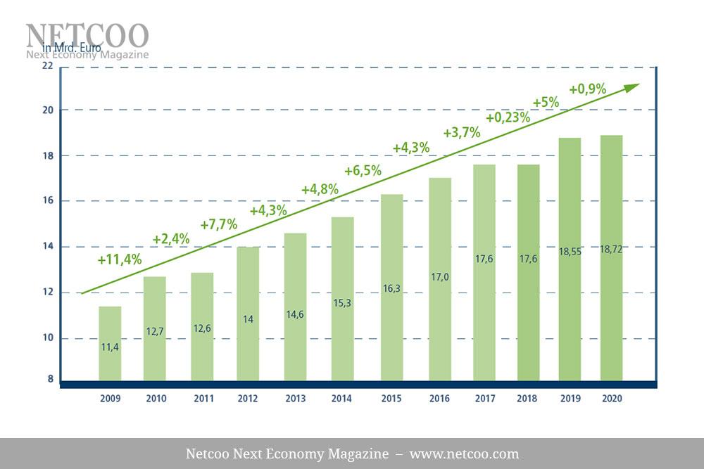 umsaetze-steigen:-network-marketing-und-direktvertriebsunternehmen-in-deutschland-wachsen-trotz-corona-krise